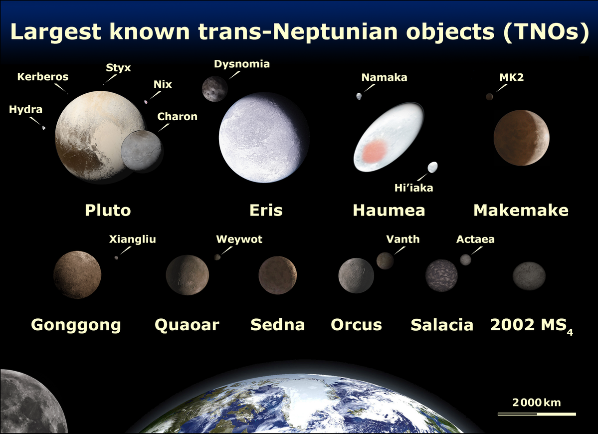 Trans Neptunian Objects Tno