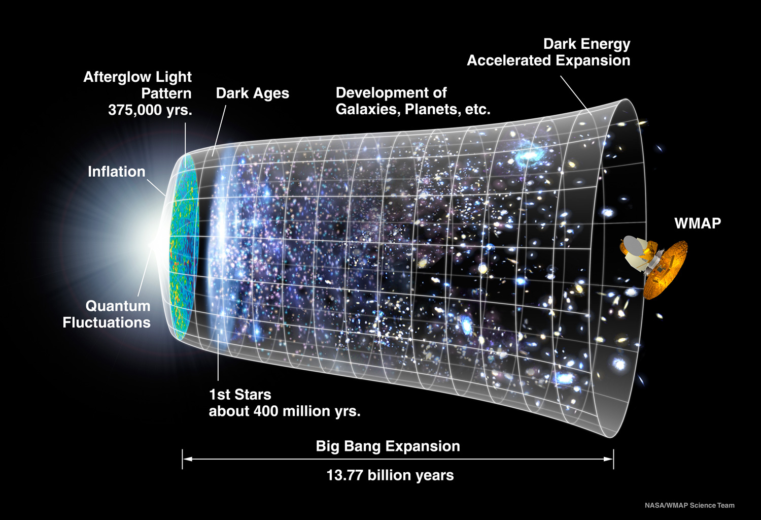 Big Bang And The Expansion Of The Universe