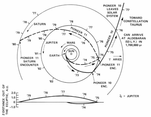 Trajectories Of Pioneer 10 And 11