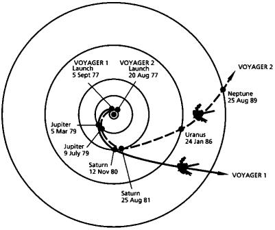 Trajectory Of Voyager Probes