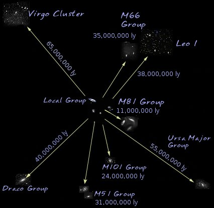 Virgo Supercluster 2